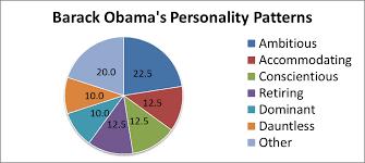 Personality Profile Of Barack Obama Uspp