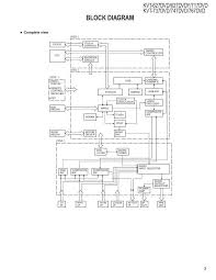 kvt717dvd wiring diagram wiring diagram and schematic kvt 516 dvd receiver kenwood kenwood kvt 696 owner 39 s manual