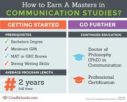 Top Communication Studies Masters Degrees Graduate