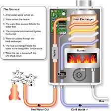 Buyers Guide Tankless Water Heaters Compactappliance Com