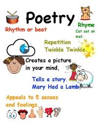 Poetry Anchor Chart Worksheets Teaching Resources Tpt
