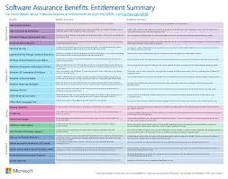 Sa Benefits Chart Microsoft Software Assurance Interactive Benefits Chart