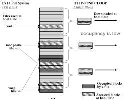 Ext2 filesystem is translated to block files of HTTP-FUSE CLOOP and ...