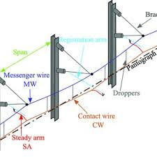 composition of a typical 25 kv catenary, a contact wire (cw Basic Electrical Wiring Diagrams at Mw Pro 14 Wiring Diagram