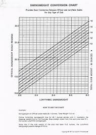 24 Reasonable Swing Weight Scale Chart