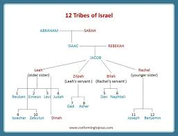 12 Tribes Of Israel Chart Jacobs 12 Sons Patriarchs