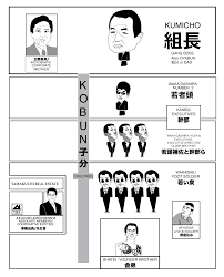Yakuza Group Structure Japan Subculture Research Center