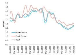 Australian Wage Growth Chart The Extent And Causes Of The Wage Growth Slowdown In