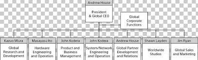Organizational Chart Sony Interactive Entertainment Sales