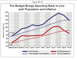 California Budget Chart California Budget Solution Ignore It 3 Billion Financial