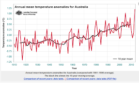 Bureau Confirms Calculating Australias Average