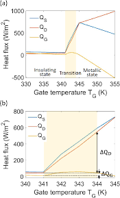PDF] Non-contact Thermal Transistor Effects Modulated by Nanoscale  Mechanical Deformation   Semantic Scholar