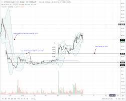 Bitcoin Cash Candlestick Chart Bitcoin Cash Bch Registers A Double Digit Loss 230