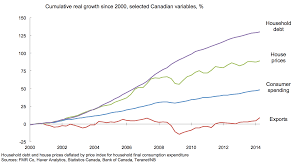 The Charts Every Canadian Should Be Watching Macleans Ca