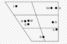 Korean Phonology Vowel Diagram Others Png Download 800