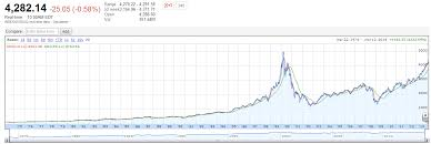 Nasdaq Historical Chart Why Was Nasdaq Or Other Index Not Fluctuating In 70s And