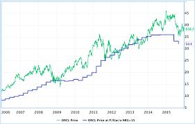 Peter Lynch Chart Top Shelf Trading Magazine