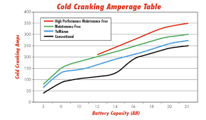 Battery Cranking Amps Chart Relationship Between Battery Cold Cranking Amps And Capacity