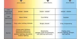 Color Temperature Kelvin M Bath Ceiling 2800 Lumens 4000k
