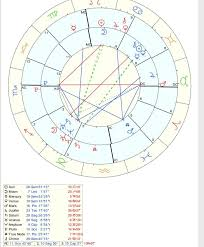 Free Synastry Chart With Houses What Is Most Striking To You In This Synastry Chart What