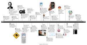 How To Make A Timeline With Pages Education World