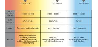 Led Light Color Chart Www Bedowntowndaytona Com
