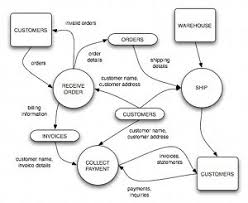 what is data flow diagram dfd or data flow diagram