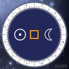 Transit Sun Square Moon Meaning Transit Chart Aspect Free