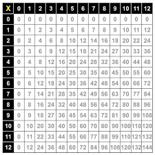 Multiplication Table - www.lesch10.weebly.com