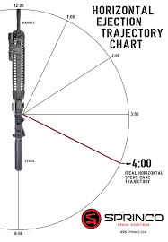 Ar 15 Rating Chart L A R B Mod 2