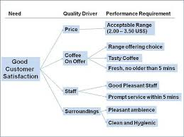Ctq Chart Example Of A Critical To Quality Tree Ctq Which Is Really