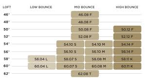 Titleist Grind Chart New Titleist Vokey Spin Milled 5 Wedges Sirshanksalot Com