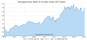 Norwegian Krone Nok To Us Dollar Usd History Foreign