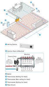 fine underfloor heating wiring diagram sufficiently powerful to Wiring Diagram For Underfloor Heating Thermostat perfect underfloor heating wiring diagram underfloor heating wiring diagram in design 2Wire Thermostat Wiring Diagram