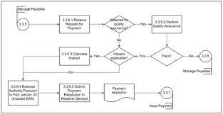 56 Extraordinary Petty Cash Procedures Flow Chart