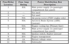similiar 2006 ford focus fuse box diagram keywords 2006 ford focus fuse box diagram autos post
