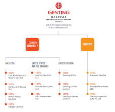 Genting Malaysia Berhad Should You Invest Epihmsia