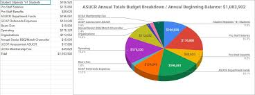 Us Tax Budget Pie Chart 2018 19 Budget Pie Chart Associated Students Of Ucr