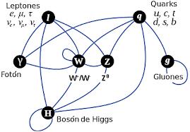 Resultado de imagen de Quarks y leptones