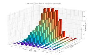 3d Bar Chart Python Life Readme Md At Master Seth10 Life Github