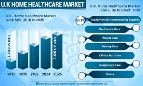 Hollister To Convatec Conversion Chart Uk Home Healthcare Market Will Expand At 6 4 Escalating