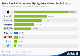 Paypal Fee Chart Chart How Paypal Measures Up Against Other Tech Giants