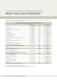 Profit And Loss Statments Nh Annual Report Consolidated Comprehensive Profit And Loss Statements
