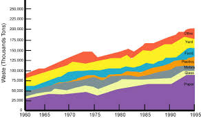 Biology Graphs Waste In The United States