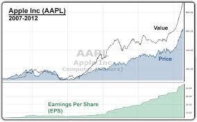 What Is Aapl Really Worth