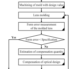 Flow Chart Of The Glass Lens Fabrication Download