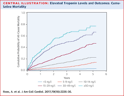 Troponin Levels Chart Stable High Sensitivity Cardiac Troponin T Levels And