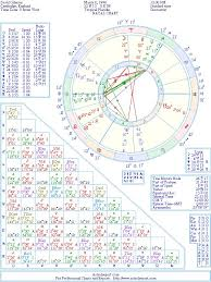 David Gilmour Natal Birth Chart From The Astrolreport A