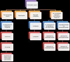 Курсовой проект готовый бизнес план Разработка бизнес плана предприятия Курсовая работа п
