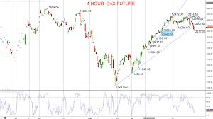 Dax 30 Futures Live Chart Inside Futures Relevant Trading Focused Information